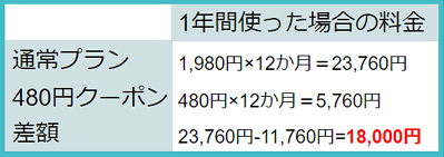 LEAN BODYのクーポンを使うと1年間で1800円もお得