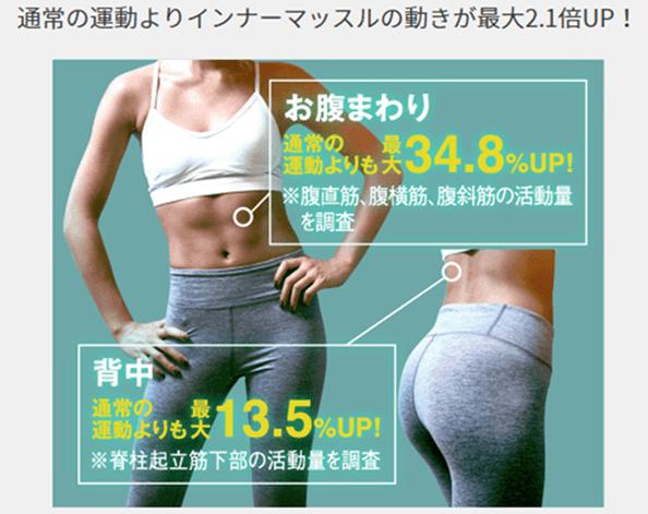 通常の運動よりも最大2.1倍以上体幹に効果あり